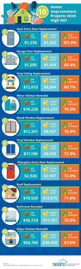 Top Home Improvement Projects